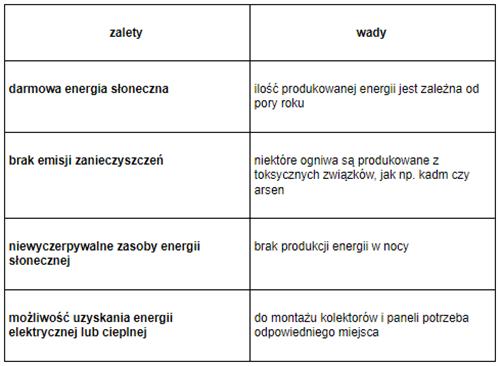 tabela1-wady-i-zalety-energetyki-slonecznej