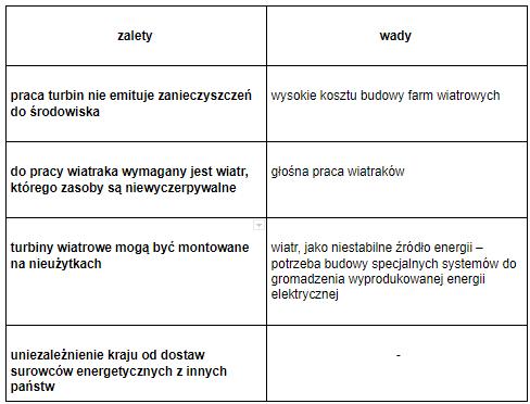 tabela2-wady-i-zalety-turbin-wiatrowych