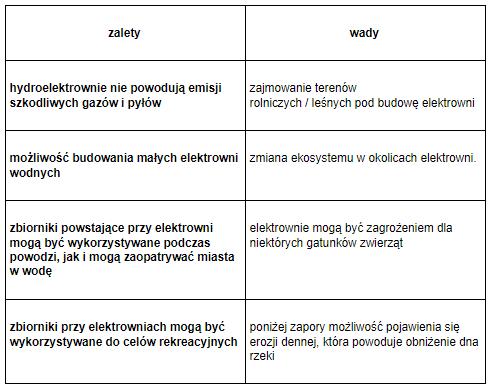 tabela3-wady-i-zalety-hydroelektrowni