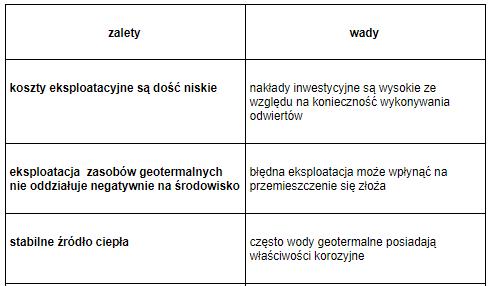 tabela4-wady-i-zalety-energii-geotermalnej
